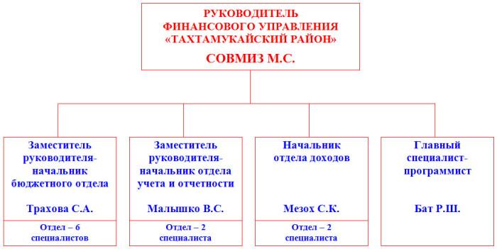struktura_finupavleniya